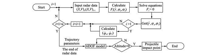 An Algorithm for Determination of Projectile Attitude Angles