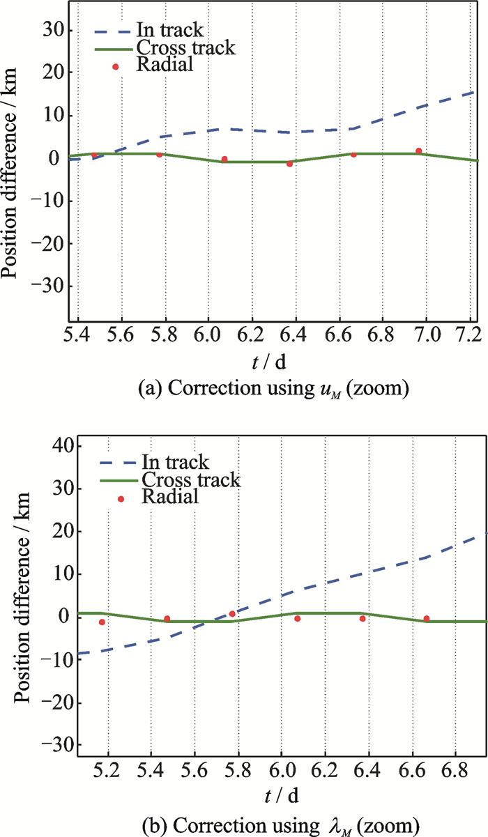 An Orbit Determination Using SGP4 Propagator and Doppler